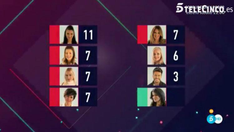 La lista definitiva de nominados de la Gala 10 | telecinco.es