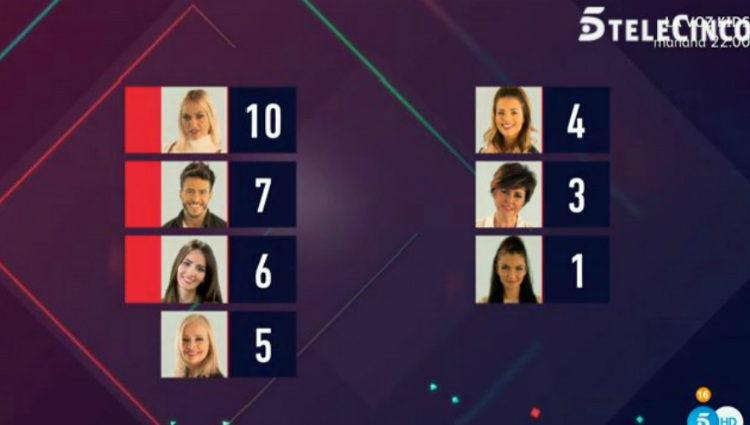 La lista definitiva de nominados de la Gala 12 de 'GH VIP 5' | telecinco.es