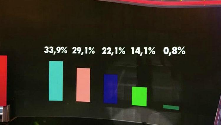 Porcentajes de las finalistas a 4 días de la semifinal | telecinco.es