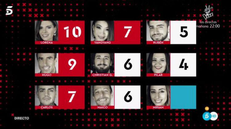 La lista de nominados definitivos de la Gala 11 de 'GH Revolution' | telecinco.es