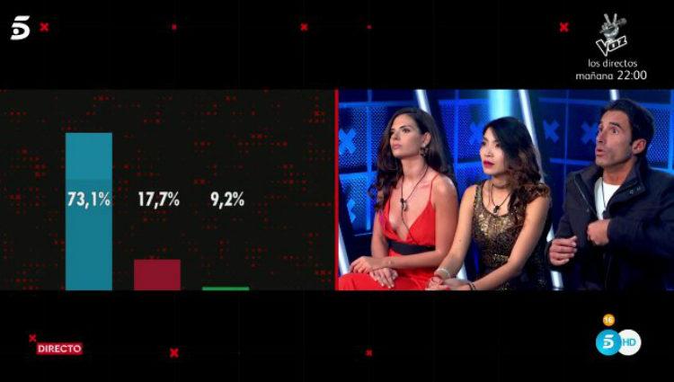 Los tres nominados ven los porcentajes ciegos en la sala de expulsión | telecinco.es