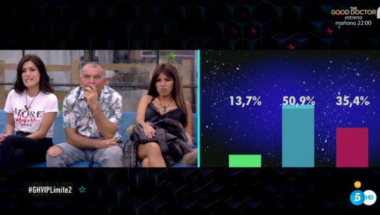 Los tres nominados de la semana se enfrentan a los porcentajes ciegos | telecinco.es