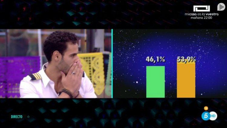 Los concursantes descubren los porcentajes ciegos de cara a la expulsión | telecinco.es