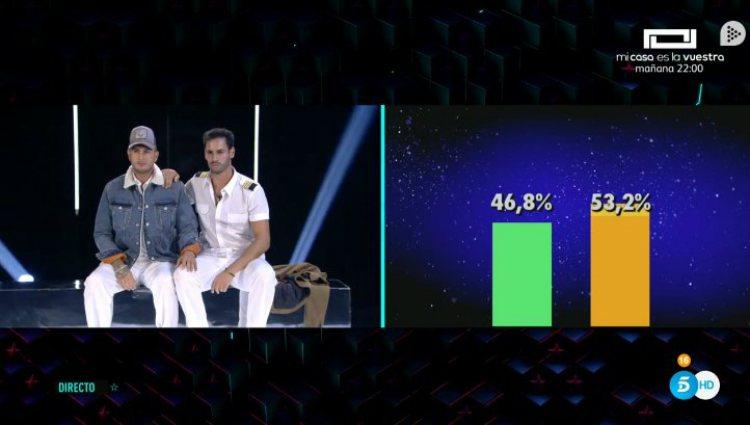 Los dos nominados descubren los porcentajes definitivos para la salida de uno de ellos | telecinco.es