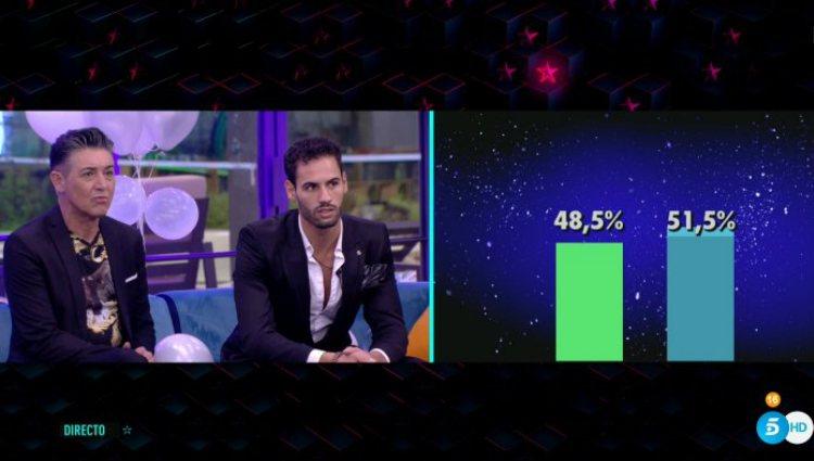 Los dos nominados descubren los porcentajes ciegos para la expulsión |telecinco.es