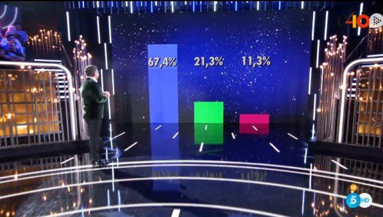 Los porcentajes ciegos de expulsión al inicio de la Gala 13 de 'GH VIP 6' | telecinco.es