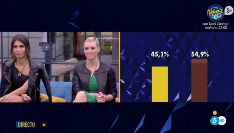 Las votaciones sufren un sorpasso y la que era la menos votada se pone en cabeza | telecinco.es