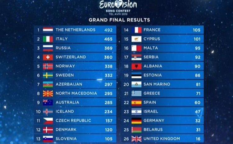 Clasificación de Eurovisión 2019/ Foto: La 1