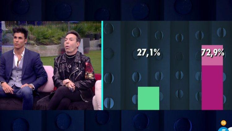 Porcentajes ciegos minutos antes de la expulsión | telecinco.es
