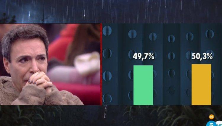 Joao observaba los igualados porcentajes ciegos antes de la expulsión de Pol Badía | telecinco.es